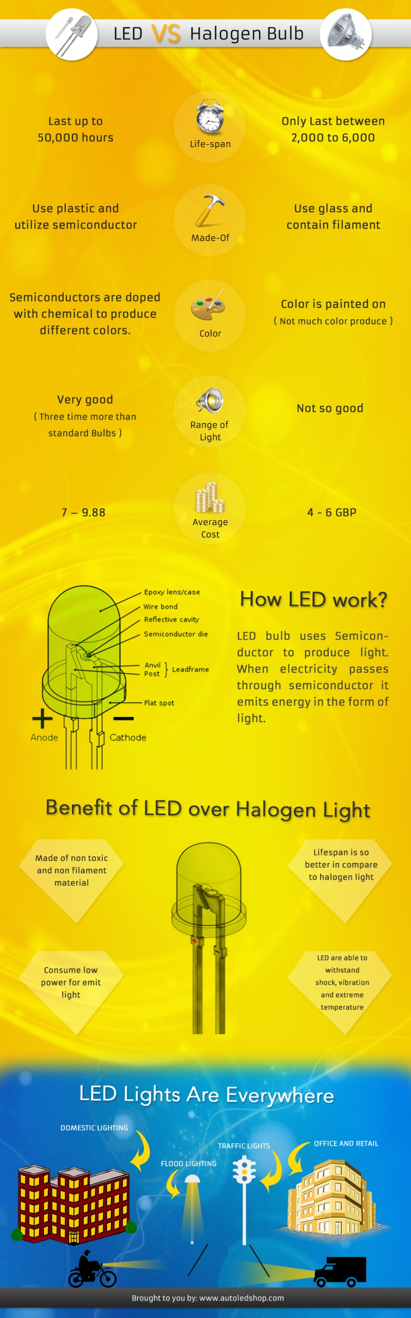LED Vs Halogen Bulb
