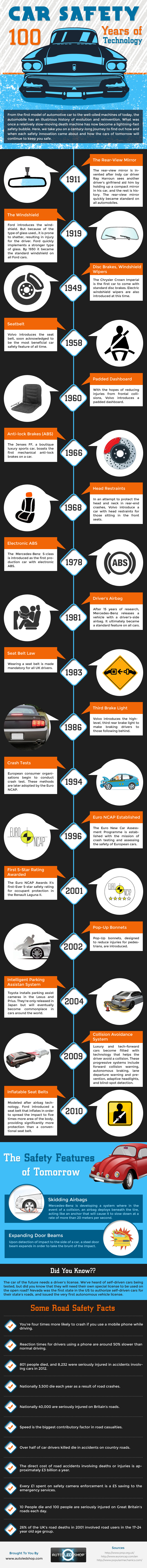 Car Safety 100 Years of Technology
